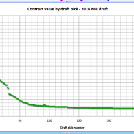 NFL draft picks 2017
