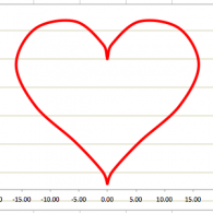 A parametric heart ... with love