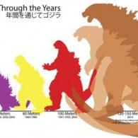 The growth of Godzilla