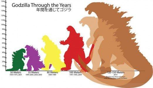 GodzillasGrowth