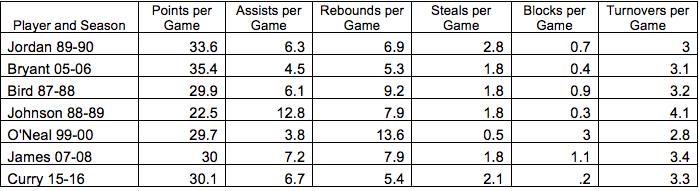 NBA Data Table
