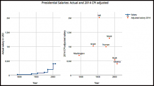 presidentialsalaries-actual-and-adjusted2