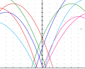 parabola graphs