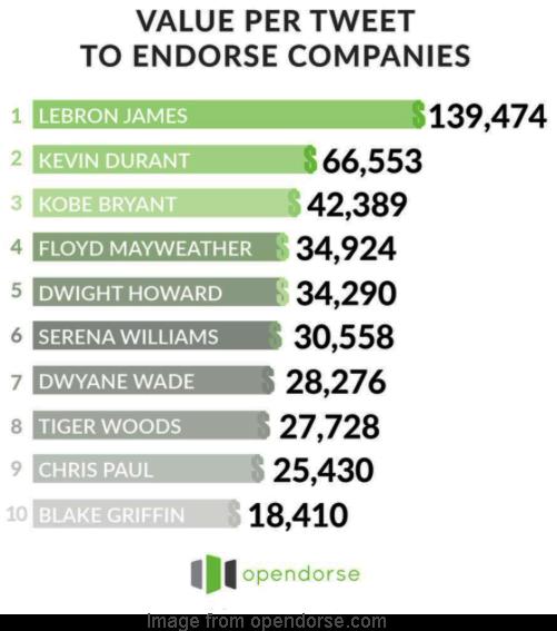 Value-per-tweet-to endorse-companies copy