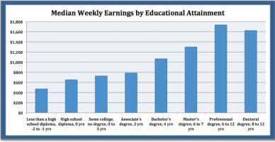 educ&wkly-earnings