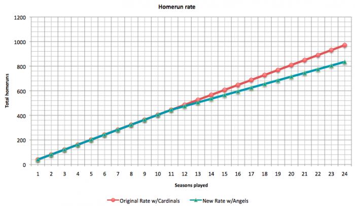 homerun-rate