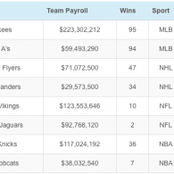 Do teams that spend a lot win a lot?