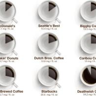 How much caffeine?