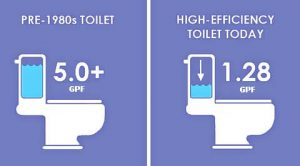 water-saving-toilet-GPF